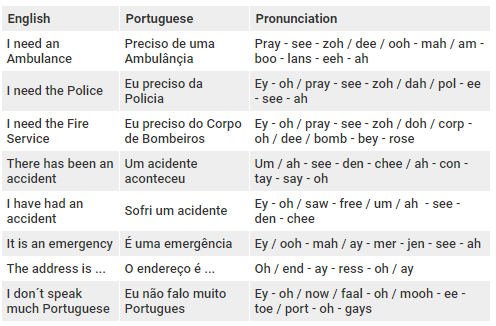 Table showing Phrases in Portuguese and pronunciations to use when calling Emergency services in Brazil.
