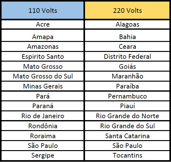 Table outlining regional voltages throughout Brazil.